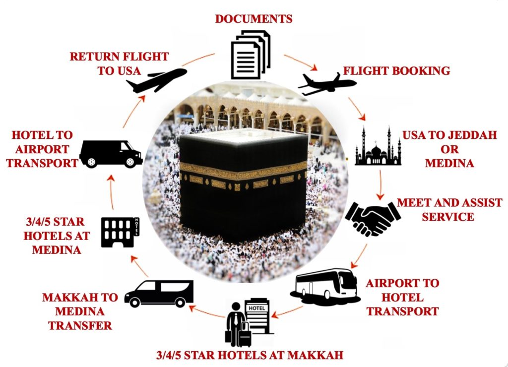 Umrah Packages – Travel Monitors